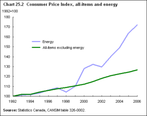 electricity consumer price index