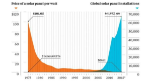 global solar panel installation